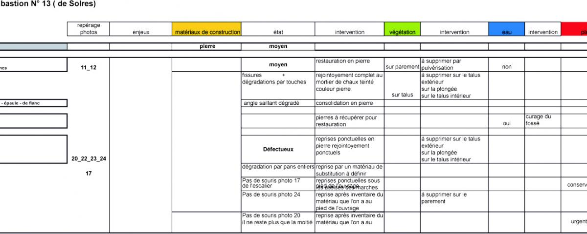 VILLE FORTIFIEE - RESTAURATION DES FORTIFICATIONS - CONDE SUR ESCAUT